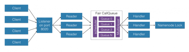 qos_fair_call_queue