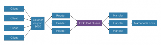 FIFO call queue