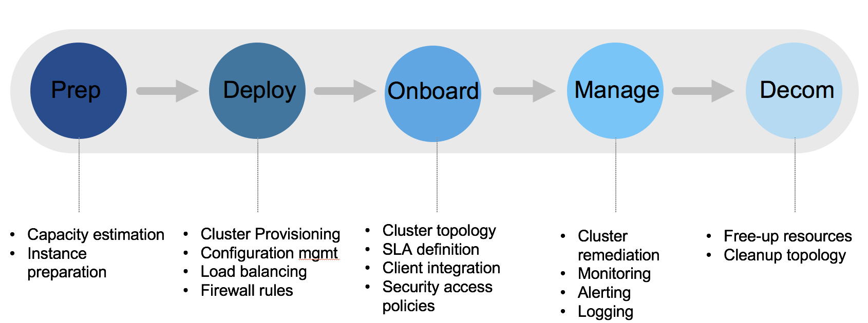 Elasticsearch cluster lifecycle at ebay all elasticsearch clusters deployed within the ebay infrastructure follow our defined elasticsearch lifecycle depicted in the figure below ccuart Images