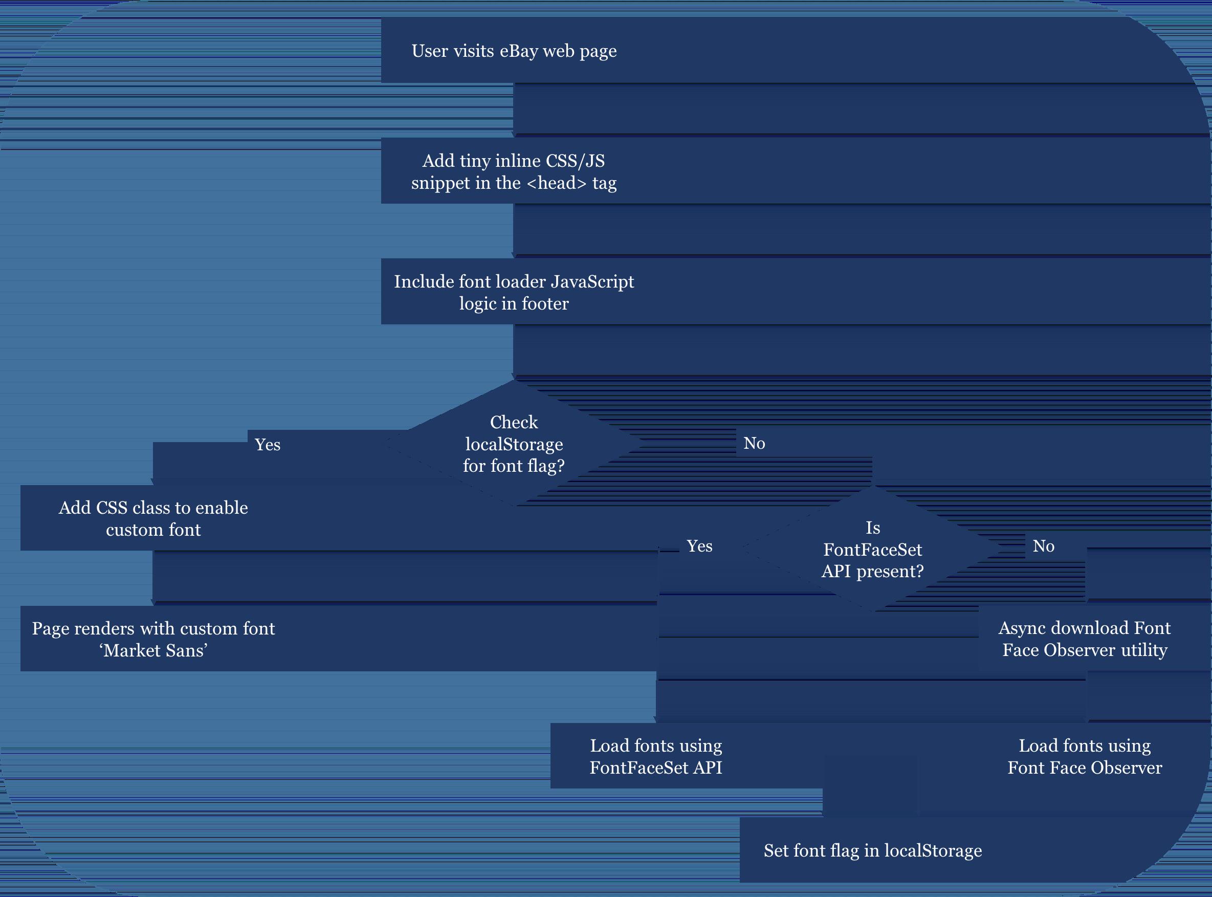 Ebays Font Loading Strategy Javascript Logic Diagram Flow For Loader