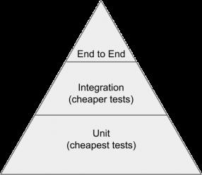 testingpyramid3