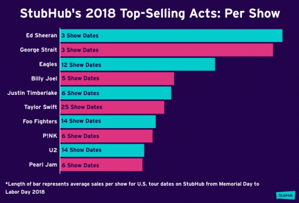 Stubhub Reveals The Top U S Music Tours Of Summer 2018