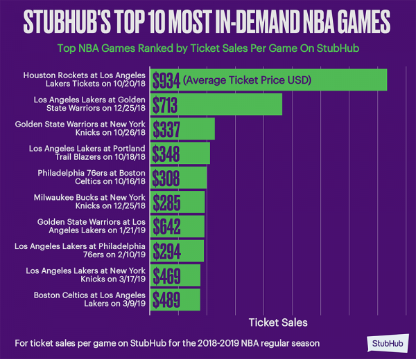 f846c1e73d6 StubHub Releases Second Annual NBA Season Preview  Lakers Demand ...