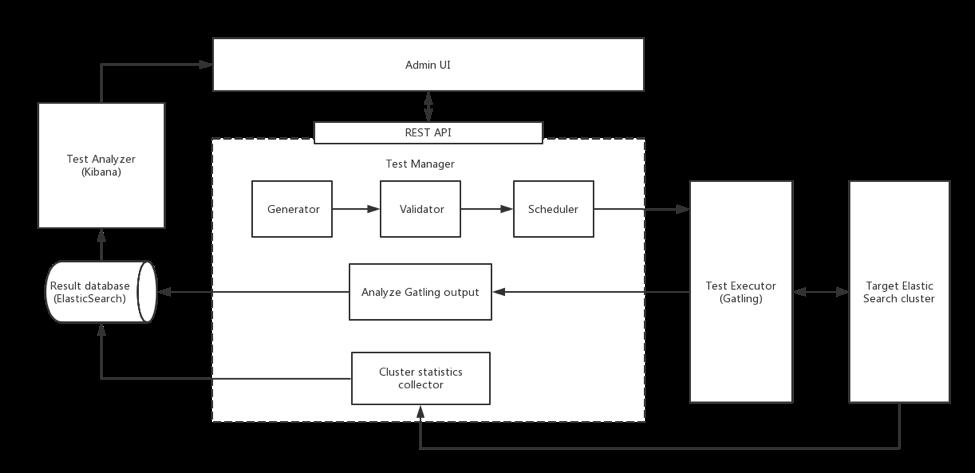 Performance test service architecture