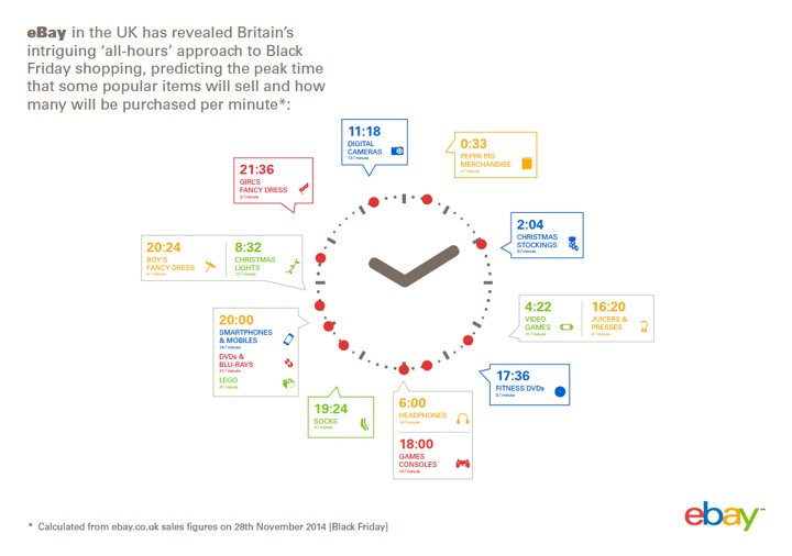 Ebay Reveals Britain S Secret Round The Clock Shopping Habits Ahead Of Black Friday Ebay Inc
