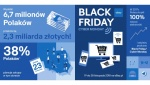 Co i za ile kupuja Polacy na Black Friday