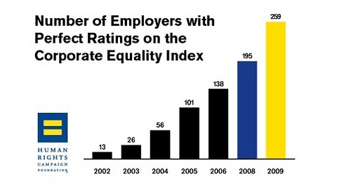 HRC | Corporate Equality Index