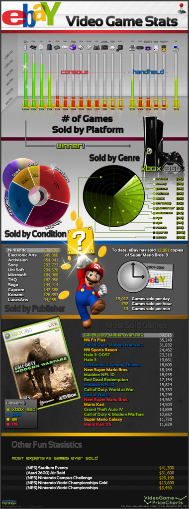 Infographic of Video Game Traffic on eBay