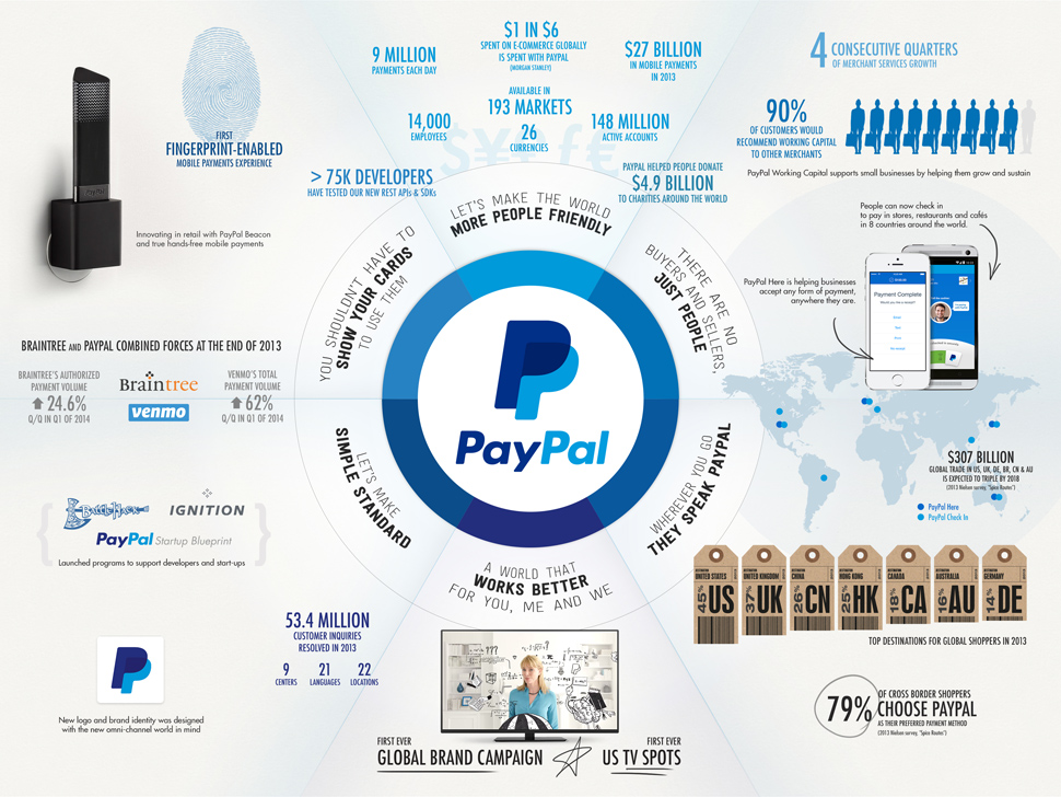 Paypal Leadership Change David Marcus Stepping Down