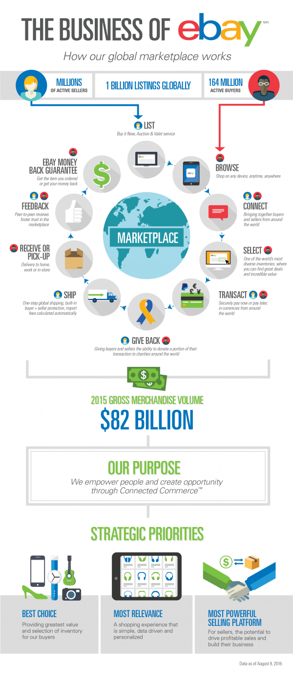 Infographic The Business Of Ebay