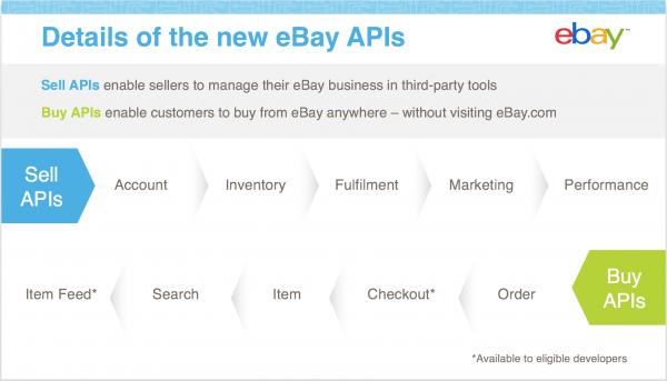 Introducing eBay's new APIs