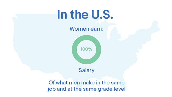 eBay's Gender Pay Equity Study Finds Pay Parity Between Women and Men